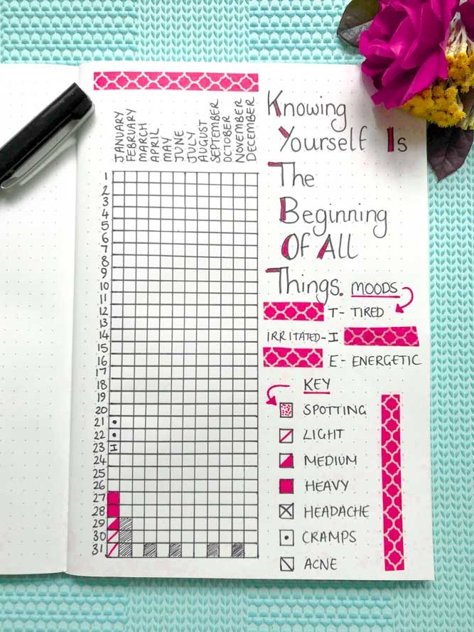 Tracker for Periods