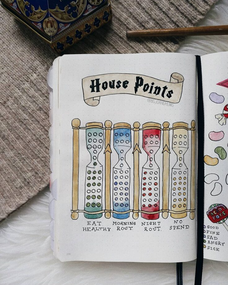 Hogwarts house points tracker